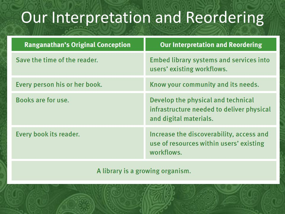 Our Interpretation and Reordering