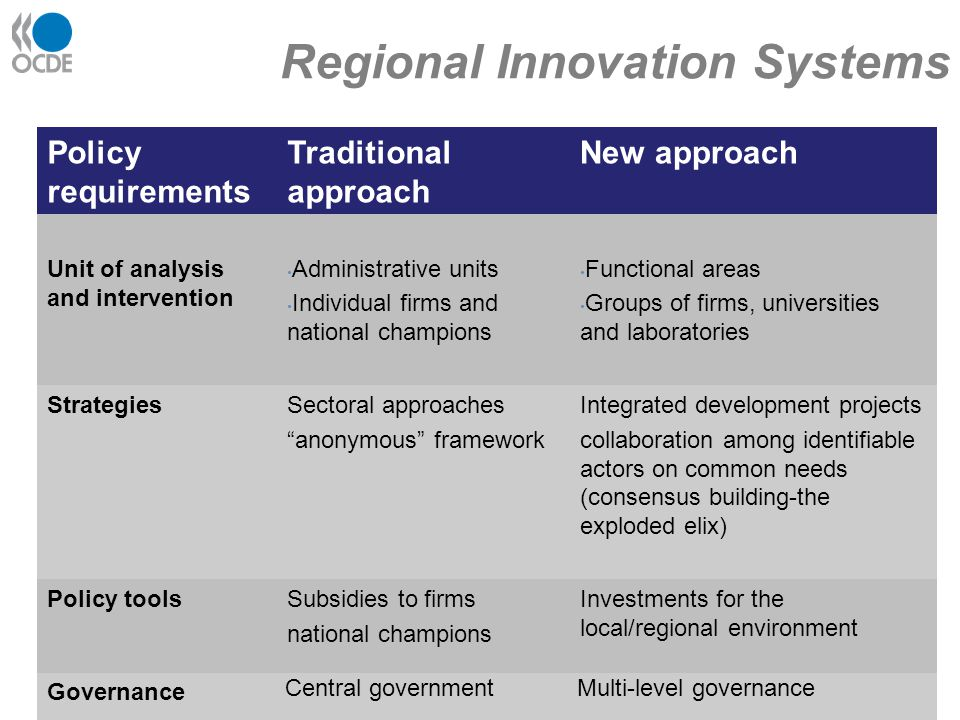 Regional Innovation Systems Policy requirements Traditional approach New approach Unit of analysis and intervention Administrative units Individual firms and national champions Functional areas Groups of firms, universities and laboratories StrategiesSectoral approaches anonymous framework Integrated development projects collaboration among identifiable actors on common needs (consensus building-the exploded elix) Policy toolsSubsidies to firms national champions Investments for the local/regional environment Governance Central governmentMulti-level governance