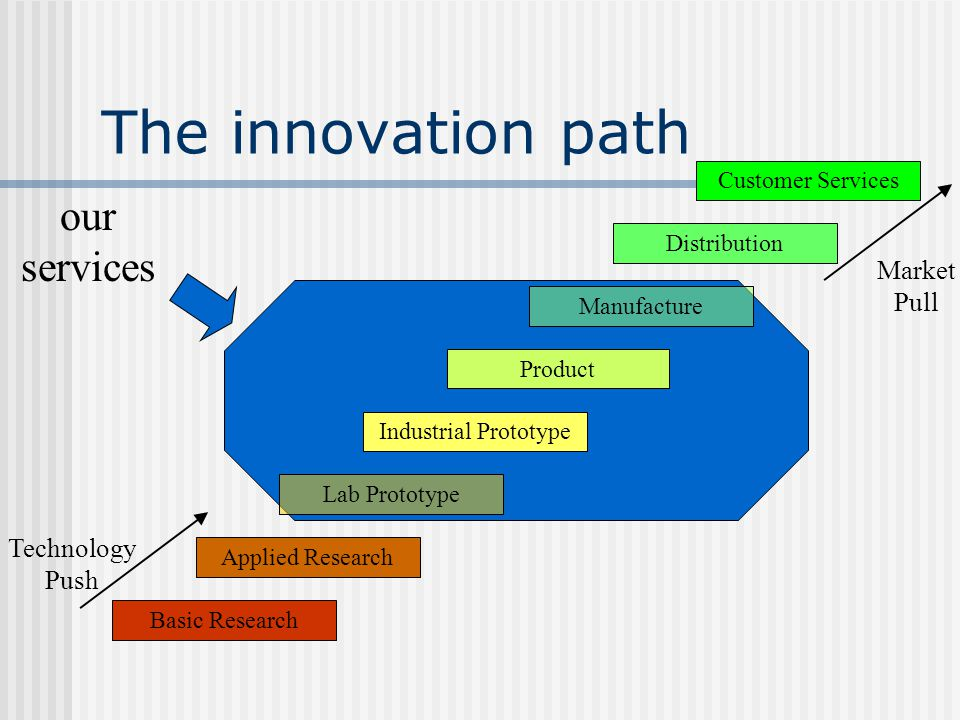 The innovation path Basic Research Applied Research Customer Services Distribution Manufacture Lab Prototype Industrial Prototype Product Market Pull Technology Push our services