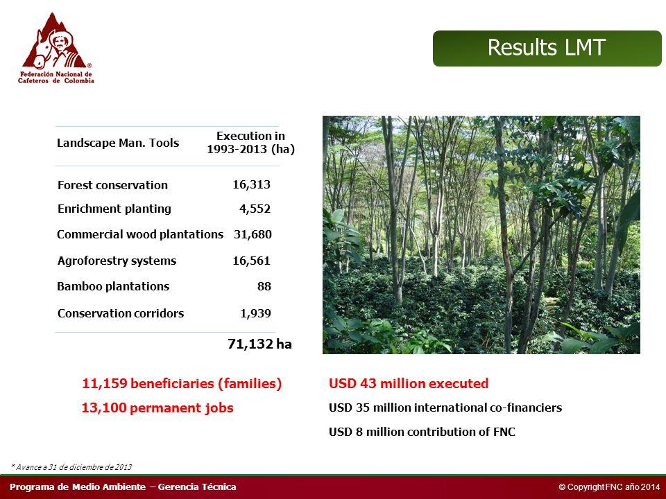 Programa de Medio Ambiente – Gerencia Técnica © Copyright FNC año 2014 Landscape Man. Tools Agroforestry systems Forest conservation Enrichment planti