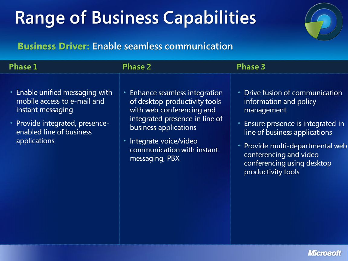 Range of Business Capabilities Phase 1 Phase 2 Phase 3 Enable unified messaging with mobile access to  and instant messaging Provide integrated, presence- enabled line of business applications Enhance seamless integration of desktop productivity tools with web conferencing and integrated presence in line of business applications Integrate voice/video communication with instant messaging, PBX Drive fusion of communication information and policy management Ensure presence is integrated in line of business applications Provide multi-departmental web conferencing and video conferencing using desktop productivity tools Business Driver: Enable seamless communication