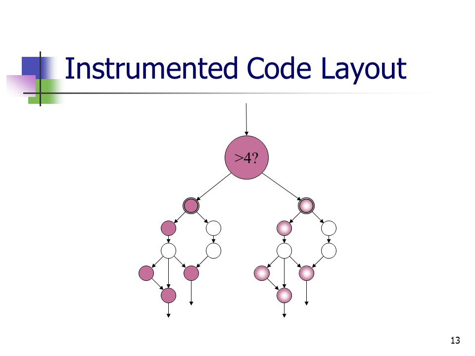 13 Instrumented Code Layout >4