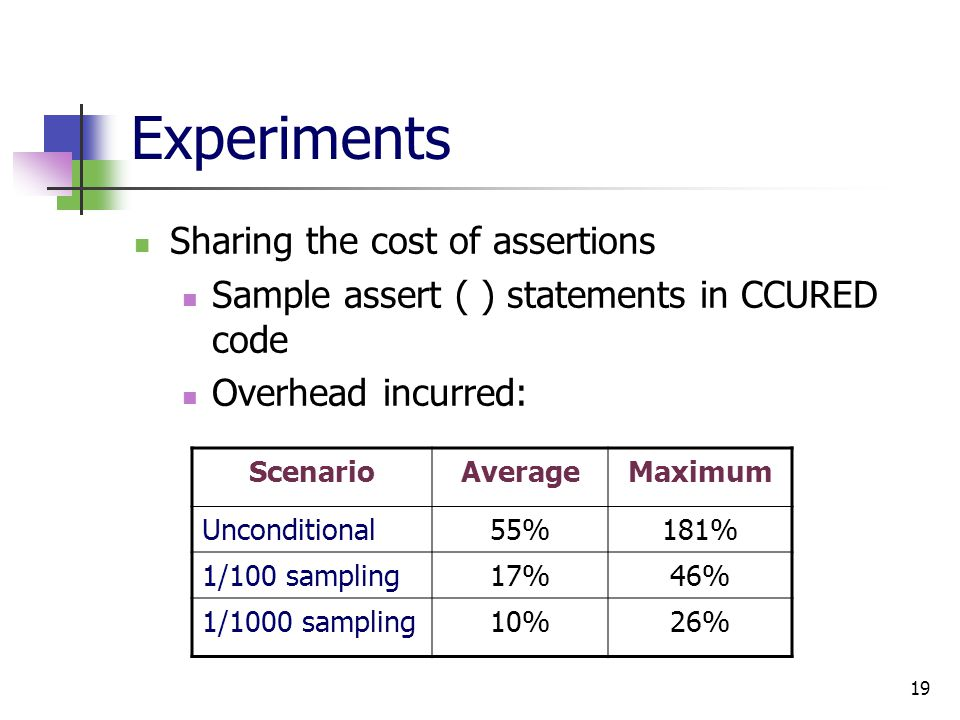 19 Experiments Sharing the cost of assertions Sample assert ( ) statements in CCURED code Overhead incurred: ScenarioAverageMaximum Unconditional55%181% 1/100 sampling17%46% 1/1000 sampling10%26%