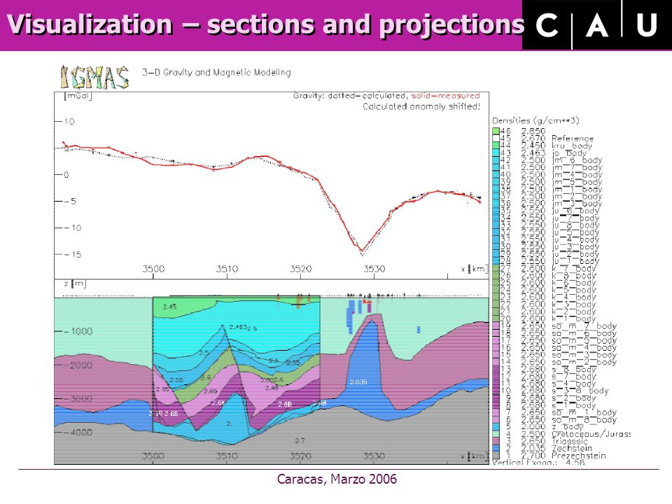 Caracas, Marzo 2006 Visualization – sections and projections