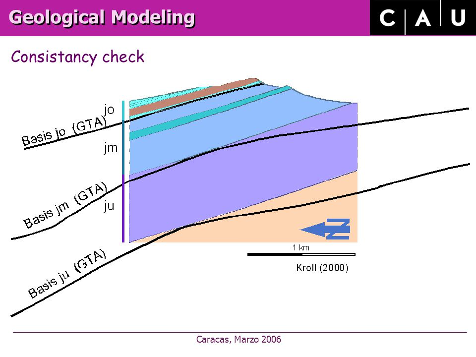 Caracas, Marzo 2006 Geological Modeling Consistancy check