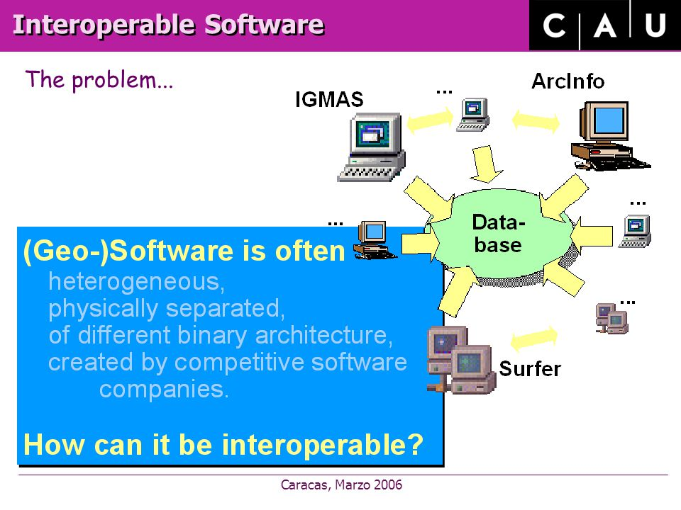 Caracas, Marzo 2006 Interoperable Software The problem...