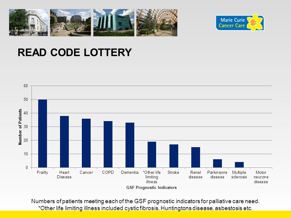 READ CODE LOTTERY Numbers of patients meeting each of the GSF prognostic indicators for palliative care need. *Other life limiting illness included cy
