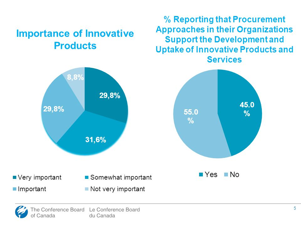 5 Importance of Innovative Products % Reporting that Procurement Approaches in their Organizations Support the Development and Uptake of Innovative Products and Services