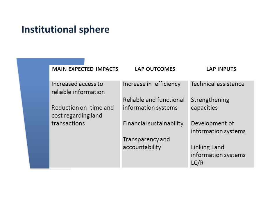 MAIN EXPECTED IMPACTSLAP OUTCOMESLAP INPUTS Increased access to reliable information Reduction on time and cost regarding land transactions Increase i