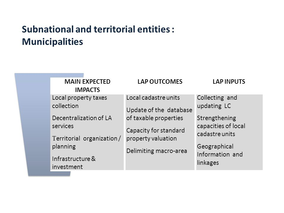 MAIN EXPECTED IMPACTS LAP OUTCOMESLAP INPUTS Local property taxes collection Decentralization of LA services T erritorial organization / planning Infr