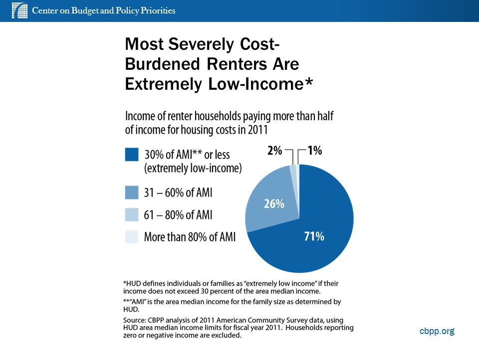 Center on Budget and Policy Priorities cbpp.org Most Severely Cost- Burdened Renters Are Extremely Low-Income*