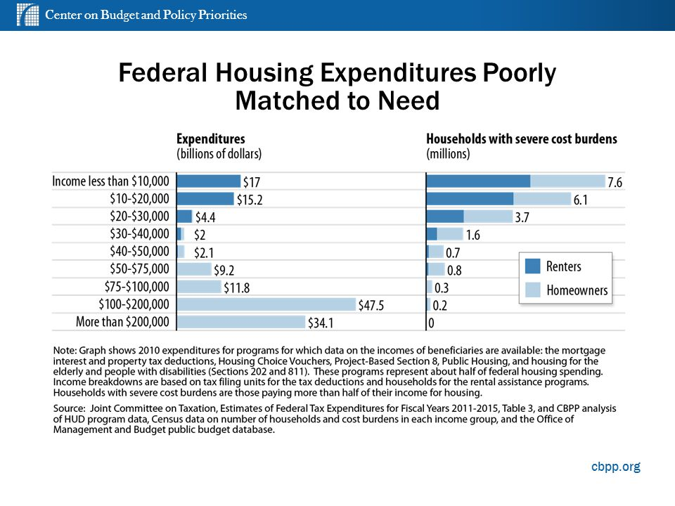 Center on Budget and Policy Priorities cbpp.org Federal Housing Expenditures Poorly Matched to Need