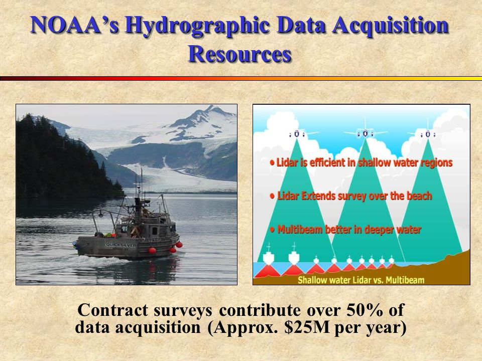 NOAA's Hydrographic Data Acquisition Resources Contract surveys contribute over 50% of data acquisition (Approx.