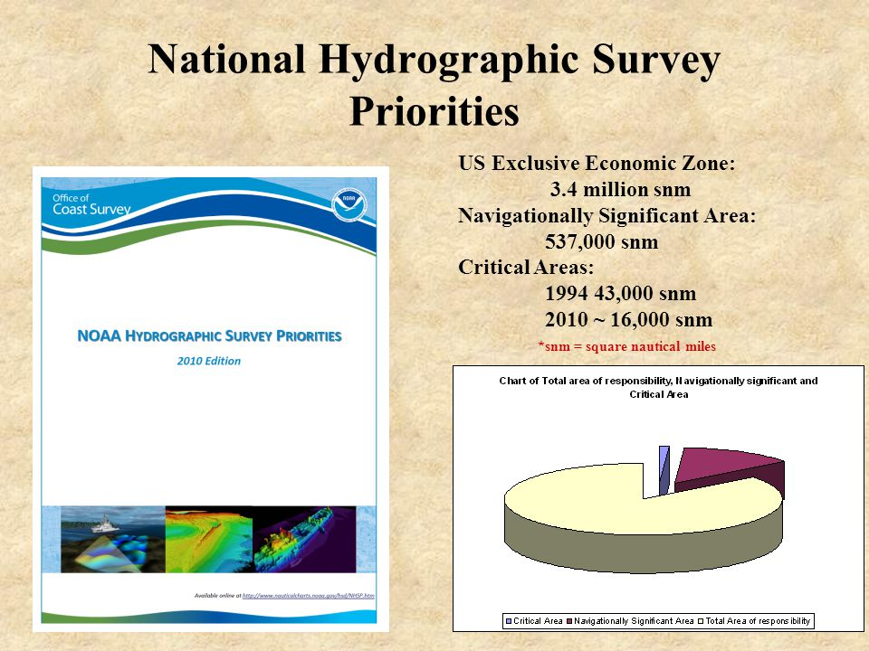 US Exclusive Economic Zone: 3.4 million snm Navigationally Significant Area: 537,000 snm Critical Areas: 1994 43,000 snm 2010 ~ 16,000 snm *snm = square nautical miles National Hydrographic Survey Priorities