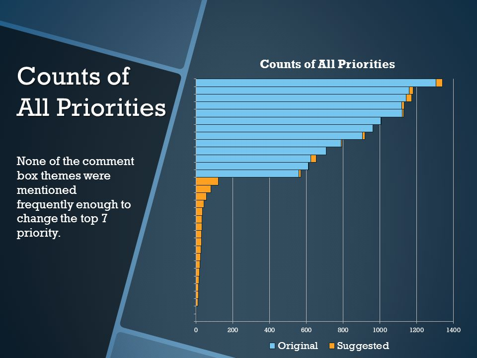 Counts of All Priorities None of the comment box themes were mentioned frequently enough to change the top 7 priority.