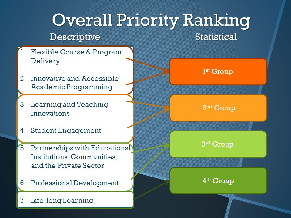 Overall Priority Ranking 1.Flexible Course & Program Delivery 2.Innovative and Accessible Academic Programming 3.Learning and Teaching Innovations 4.Student Engagement 5.Partnerships with Educational Institutions, Communities, and the Private Sector 6.Professional Development 7.Life-long Learning 1 st Group 2 nd Group 3 rd Group 4 th Group DescriptiveStatistical 1 st Preliminary