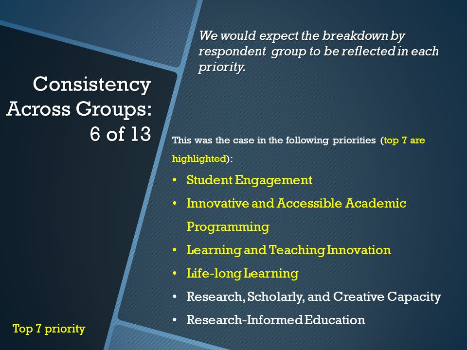 Consistency Across Groups: 6 of 13 We would expect the breakdown by respondent group to be reflected in each priority.