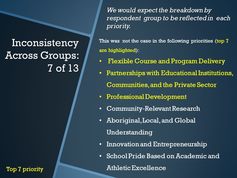 Inconsistency Across Groups: 7 of 13 This was not the case in the following priorities (top 7 are highlighted): Flexible Course and Program Delivery Partnerships with Educational Institutions, Communities, and the Private Sector Professional Development Community-Relevant Research Aboriginal, Local, and Global Understanding Innovation and Entrepreneurship School Pride Based on Academic and Athletic Excellence Top 7 priority We would expect the breakdown by respondent group to be reflected in each priority.