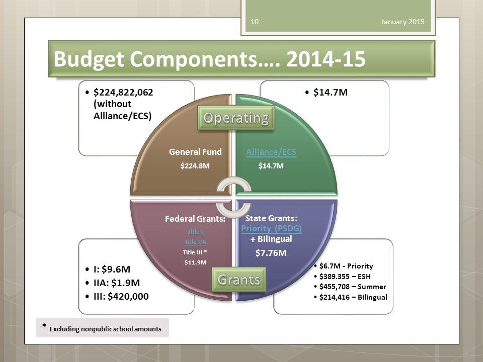 Budget Components….