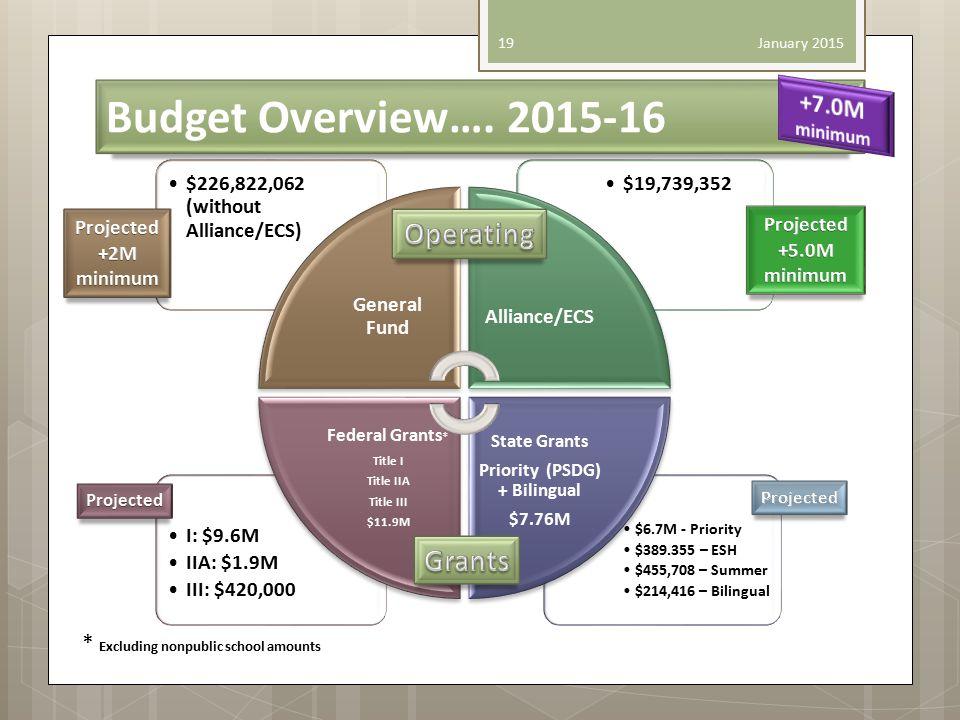 Budget Overview…. 2015-16 January 2015 19 $6.7M - Priority $389.355 – ESH $455,708 – Summer $214,416 – Bilingual I: $9.6M IIA: $1.9M III: $420,000 $19
