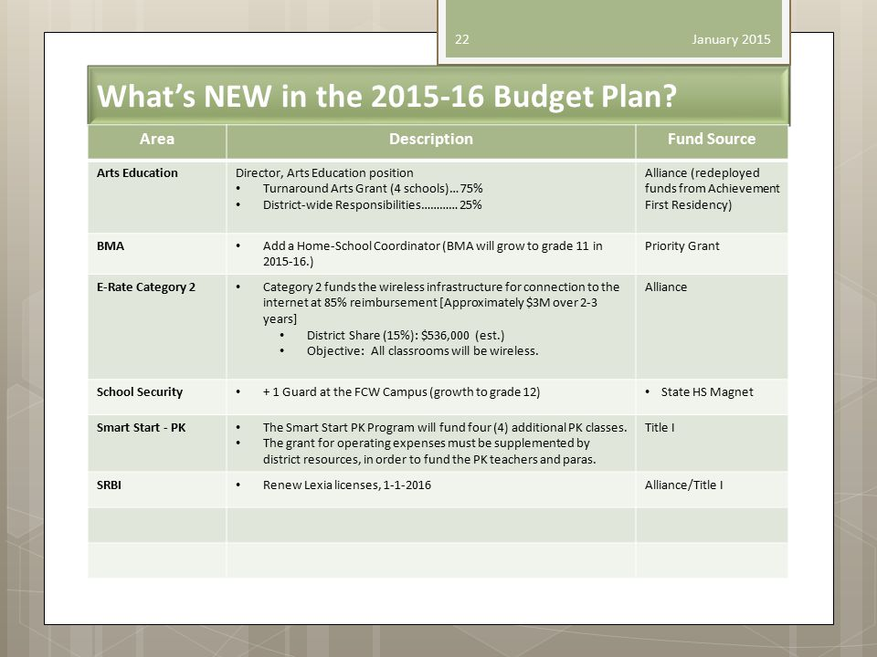 What's NEW in the 2015-16 Budget Plan.