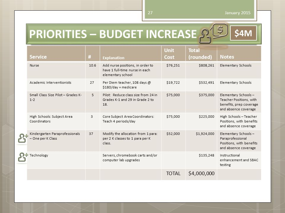 PRIORITIES – BUDGET INCREASE January 2015 27 $4M Service# Explanation Unit Cost Total (rounded)Notes Nurse 10.6Add nurse positions, in order to have 1 full-time nurse in each elementary school $76,251$808,261Elementary Schools Academic Interventionists 27Per Diem teacher, 108 days @ $180/day + medicare $19,722$532,491Elementary Schools Small Class Size Pilot – Grades K- 1-2 5Pilot: Reduce class size from 24 in Grades K-1 and 29 in Grade 2 to 18.