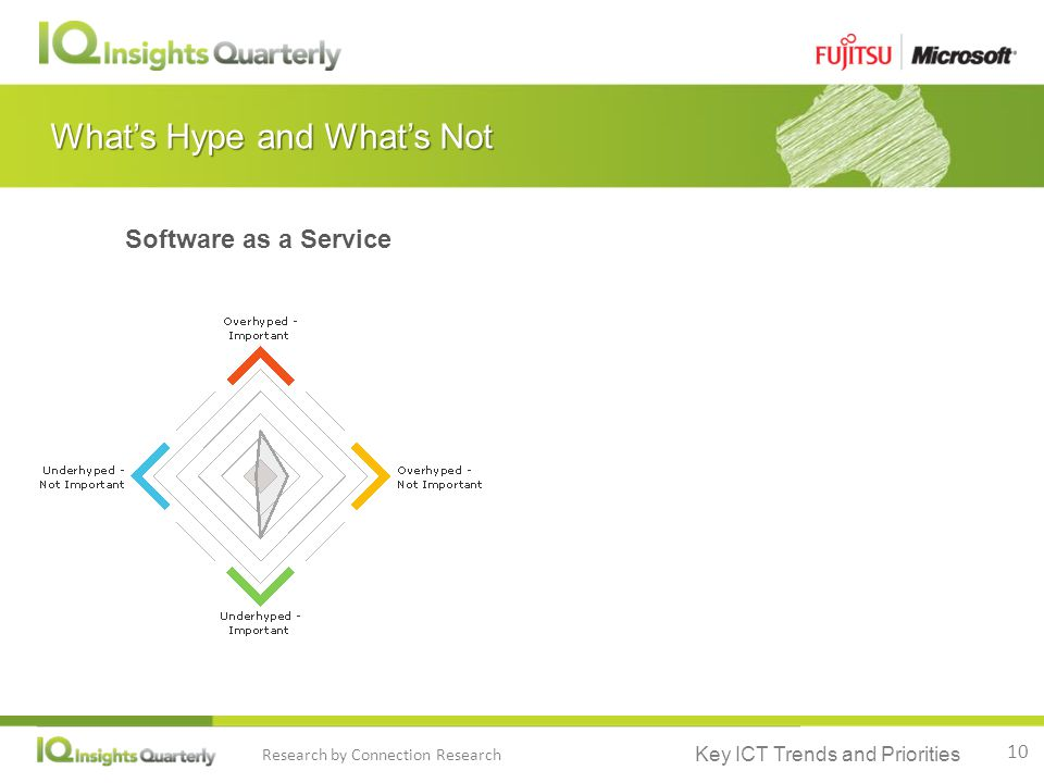 Key ICT Trends and Priorities Research by Connection Research What's Hype and What's Not Software as a Service 10