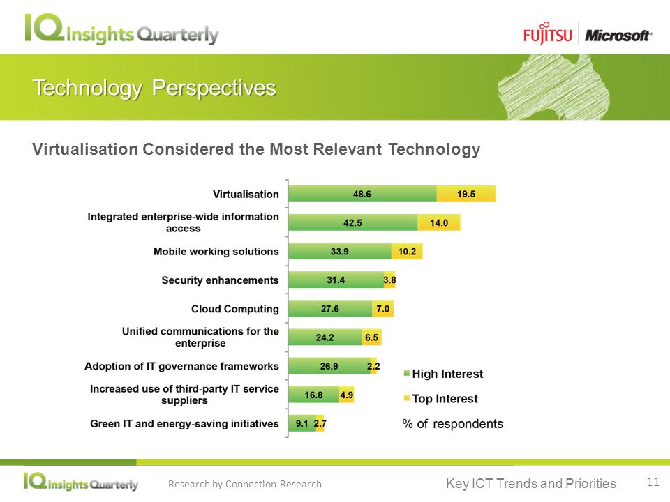 Key ICT Trends and Priorities Research by Connection Research Technology Perspectives Virtualisation Considered the Most Relevant Technology 11