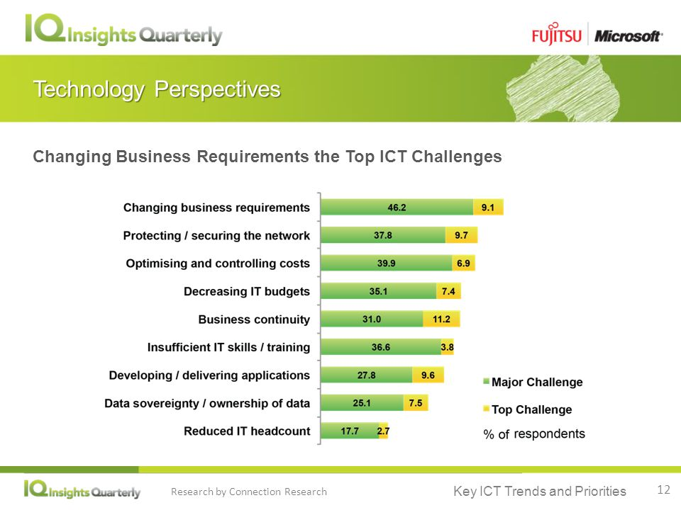 Key ICT Trends and Priorities Research by Connection Research Technology Perspectives Changing Business Requirements the Top ICT Challenges 12