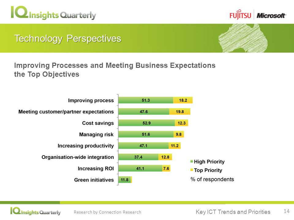 Key ICT Trends and Priorities Research by Connection Research Technology Perspectives Improving Processes and Meeting Business Expectations the Top Objectives 14