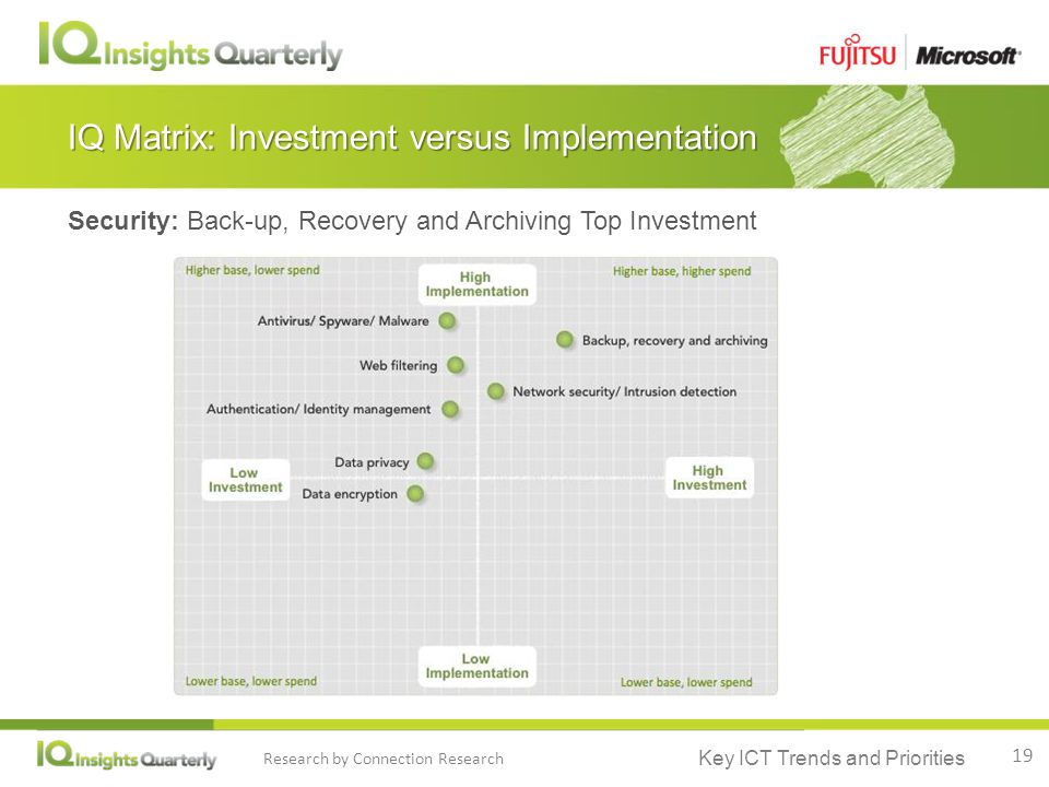 Key ICT Trends and Priorities Research by Connection Research IQ Matrix: Investment versus Implementation Security: Back-up, Recovery and Archiving Top Investment Higher base, lower spend Higher base, higher spend Lower base, lower spend 19