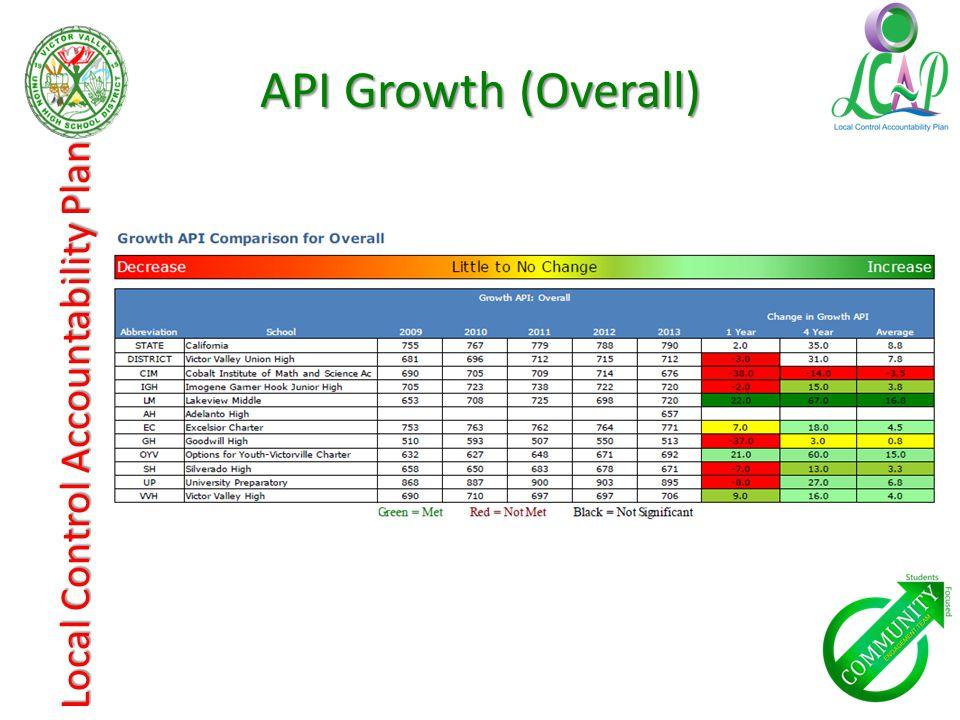 API Growth (Overall)