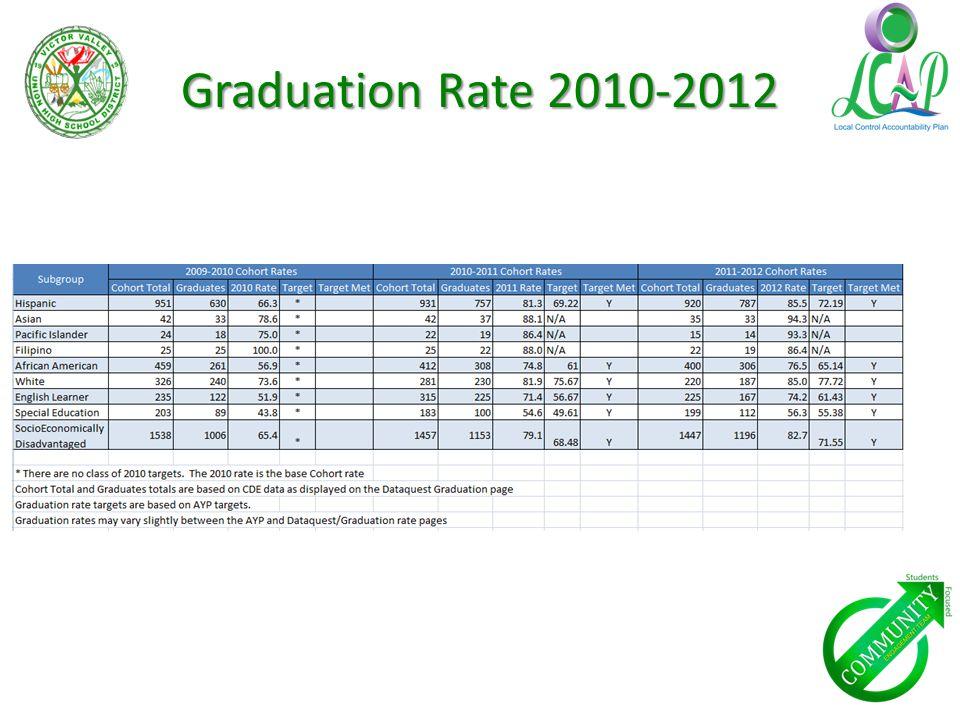 Graduation Rate 2010-2012