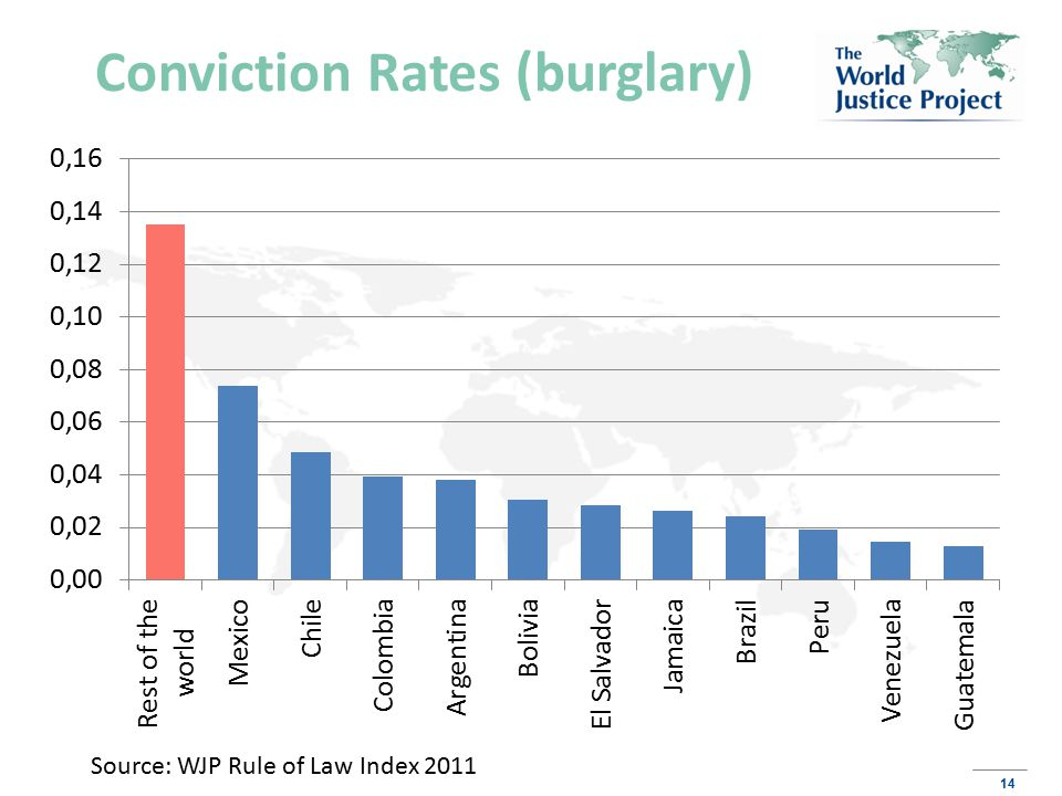 14 Conviction Rates (burglary) Source: WJP Rule of Law Index 2011