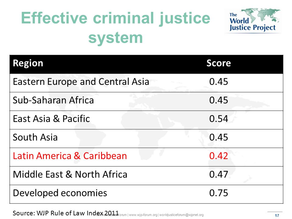 17 World Justice Forum | www.wjp-forum.org | worldjusticeforum@wjpnet.org Effective criminal justice system RegionScore Eastern Europe and Central Asia0.45 Sub-Saharan Africa0.45 East Asia & Pacific0.54 South Asia0.45 Latin America & Caribbean0.42 Middle East & North Africa0.47 Developed economies0.75 Source: WJP Rule of Law Index 2011