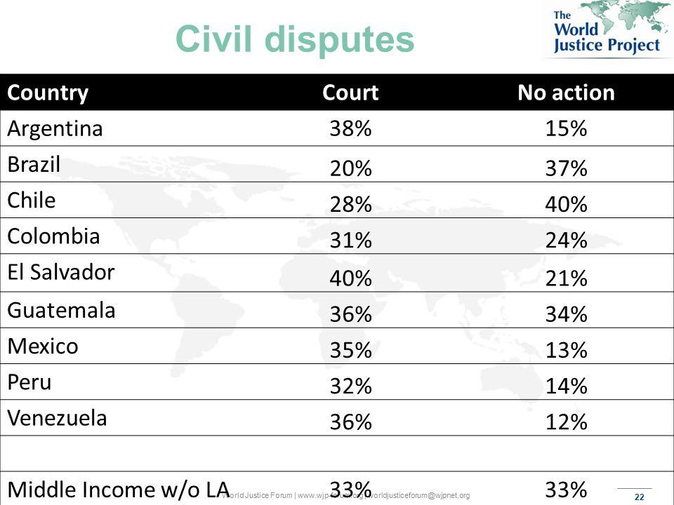 22 World Justice Forum | www.wjp-forum.org | worldjusticeforum@wjpnet.org Civil disputes CountryCourtNo action Argentina38%15% Brazil 20%37% Chile 28%40% Colombia 31%24% El Salvador 40%21% Guatemala 36%34% Mexico 35%13% Peru 32%14% Venezuela 36%12% Middle Income w/o LA33%