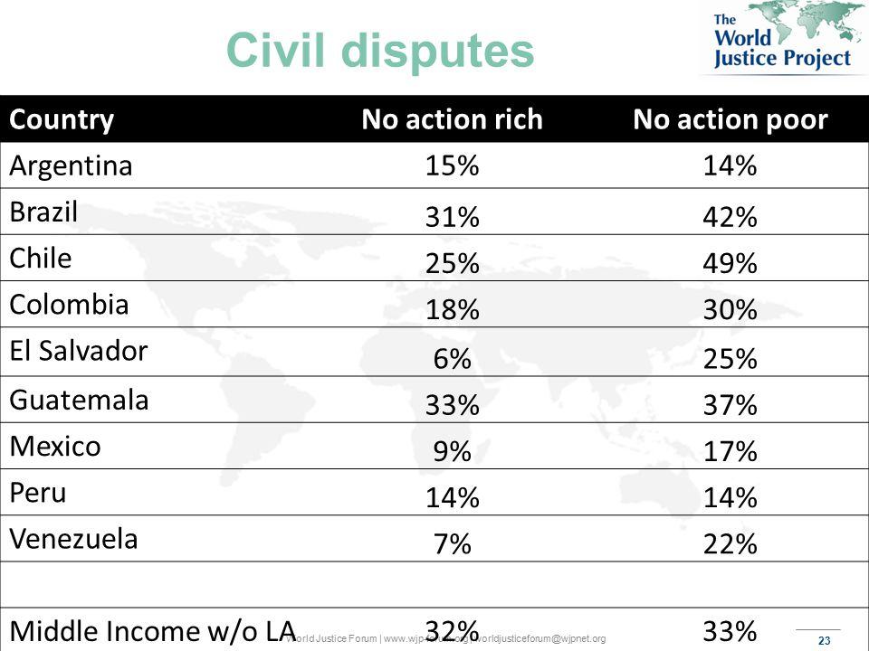 23 World Justice Forum | www.wjp-forum.org | worldjusticeforum@wjpnet.org Civil disputes CountryNo action richNo action poor Argentina15%14% Brazil 31%42% Chile 25%49% Colombia 18%30% El Salvador 6%25% Guatemala 33%37% Mexico 9%17% Peru 14% Venezuela 7%22% Middle Income w/o LA32%33%