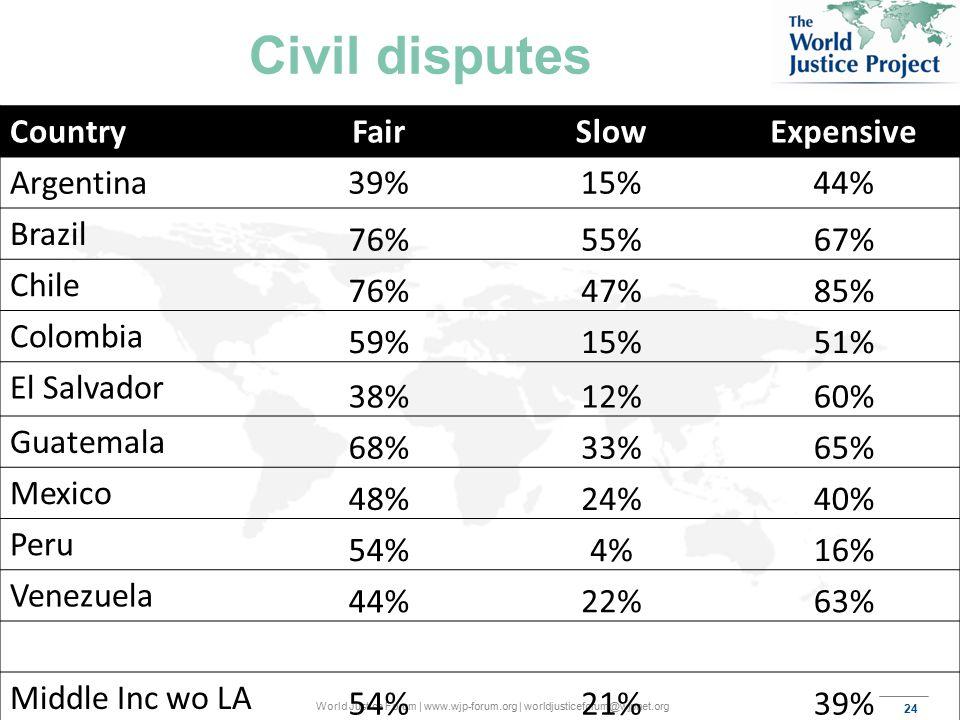 24 World Justice Forum | www.wjp-forum.org | worldjusticeforum@wjpnet.org Civil disputes CountryFairSlowExpensive Argentina39%15%44% Brazil 76%55%67% Chile 76%47%85% Colombia 59%15%51% El Salvador 38%12%60% Guatemala 68%33%65% Mexico 48%24%40% Peru 54%4%16% Venezuela 44%22%63% Middle Inc wo LA 54%21%39%