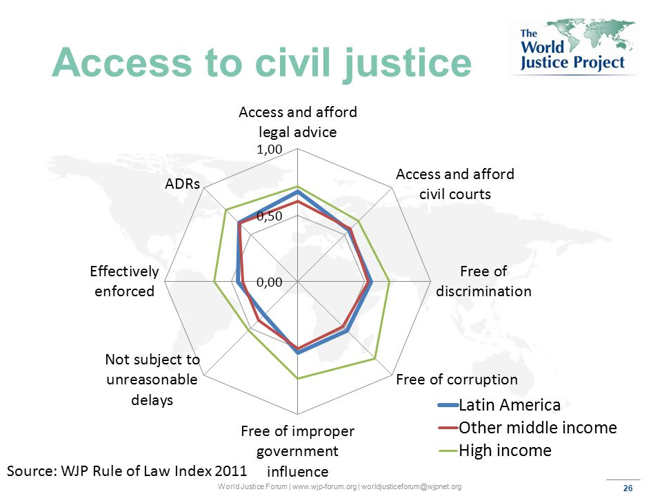 26 World Justice Forum | www.wjp-forum.org | worldjusticeforum@wjpnet.org Access to civil justice Source: WJP Rule of Law Index 2011