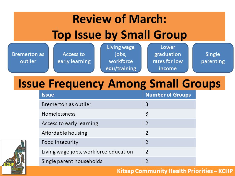 Review of March: Top Issue by Small Group Kitsap Community Health Priorities – KCHP Bremerton as outlier Access to early learning Living wage jobs, workforce edu/training Lower graduation rates for low income Single parenting IssueNumber of Groups Bremerton as outlier3 Homelessness3 Access to early learning2 Affordable housing2 Food insecurity2 Living wage jobs, workforce education2 Single parent households2 Issue Frequency Among Small Groups