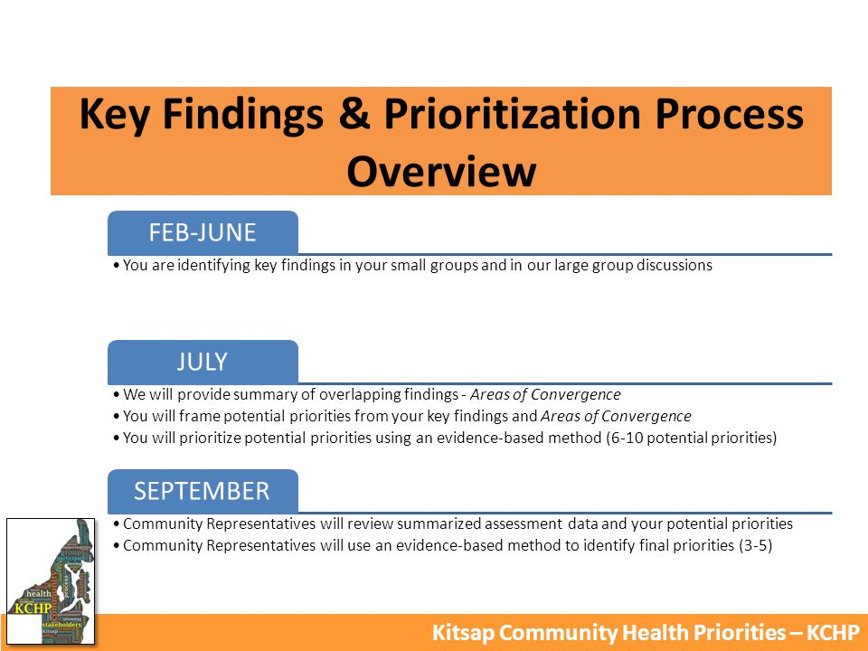 Key Findings & Prioritization Process Overview Kitsap Community Health Priorities – KCHP FEB-JUNE You are identifying key findings in your small groups and in our large group discussions JULY We will provide summary of overlapping findings - Areas of Convergence You will frame potential priorities from your key findings and Areas of Convergence You will prioritize potential priorities using an evidence-based method (6-10 potential priorities) SEPTEMBER Community Representatives will review summarized assessment data and your potential priorities Community Representatives will use an evidence-based method to identify final priorities (3-5)