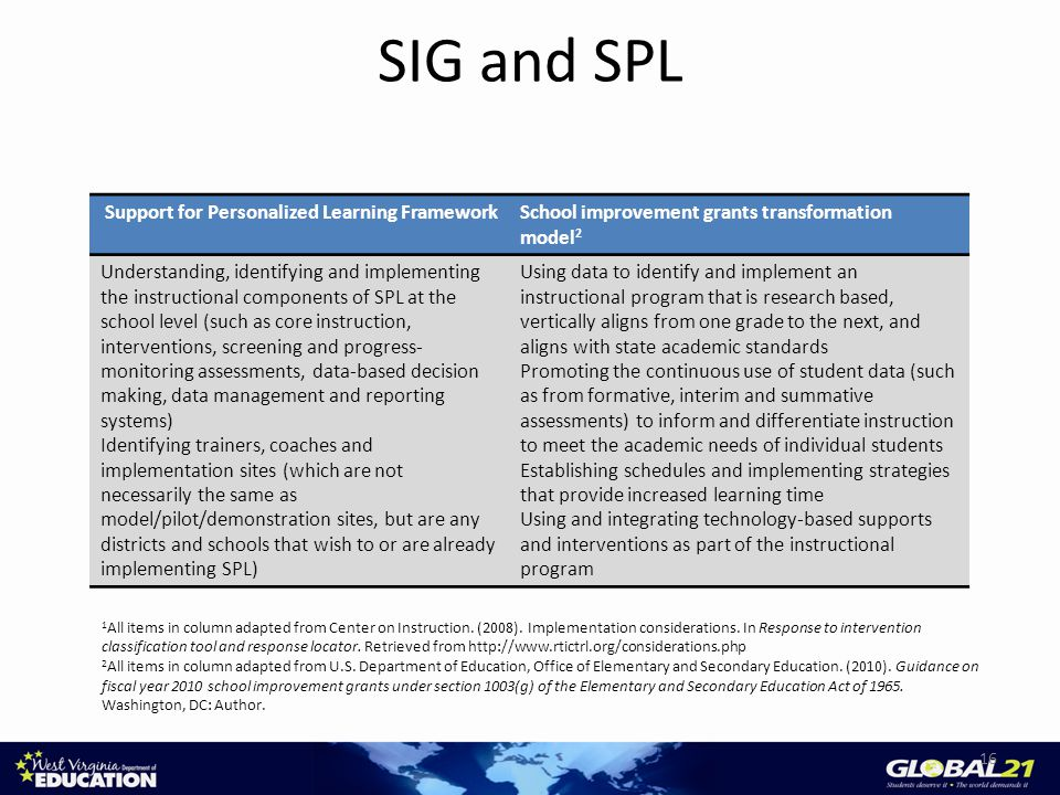 SIG and SPL Support for Personalized Learning FrameworkSchool improvement grants transformation model 2 Understanding, identifying and implementing the instructional components of SPL at the school level (such as core instruction, interventions, screening and progress- monitoring assessments, data-based decision making, data management and reporting systems) Identifying trainers, coaches and implementation sites (which are not necessarily the same as model/pilot/demonstration sites, but are any districts and schools that wish to or are already implementing SPL) Using data to identify and implement an instructional program that is research based, vertically aligns from one grade to the next, and aligns with state academic standards Promoting the continuous use of student data (such as from formative, interim and summative assessments) to inform and differentiate instruction to meet the academic needs of individual students Establishing schedules and implementing strategies that provide increased learning time Using and integrating technology-based supports and interventions as part of the instructional program 16 1 All items in column adapted from Center on Instruction.