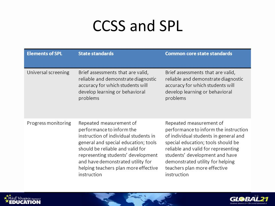 CCSS and SPL Elements of SPLState standardsCommon core state standards Universal screeningBrief assessments that are valid, reliable and demonstrate diagnostic accuracy for which students will develop learning or behavioral problems Progress monitoringRepeated measurement of performance to inform the instruction of individual students in general and special education; tools should be reliable and valid for representing students' development and have demonstrated utility for helping teachers plan more effective instruction 23