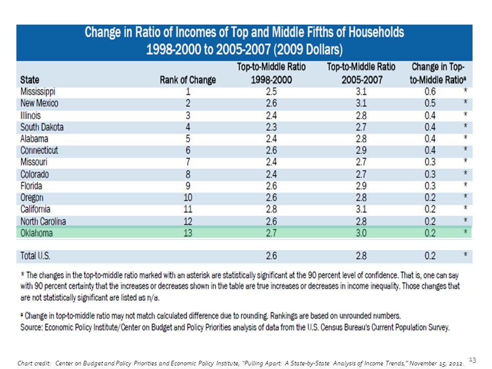 Chart credit: Center on Budget and Policy Priorities and Economic Policy Institute, Pulling Apart: A State-by-State Analysis of Income Trends, November 15, 2012.