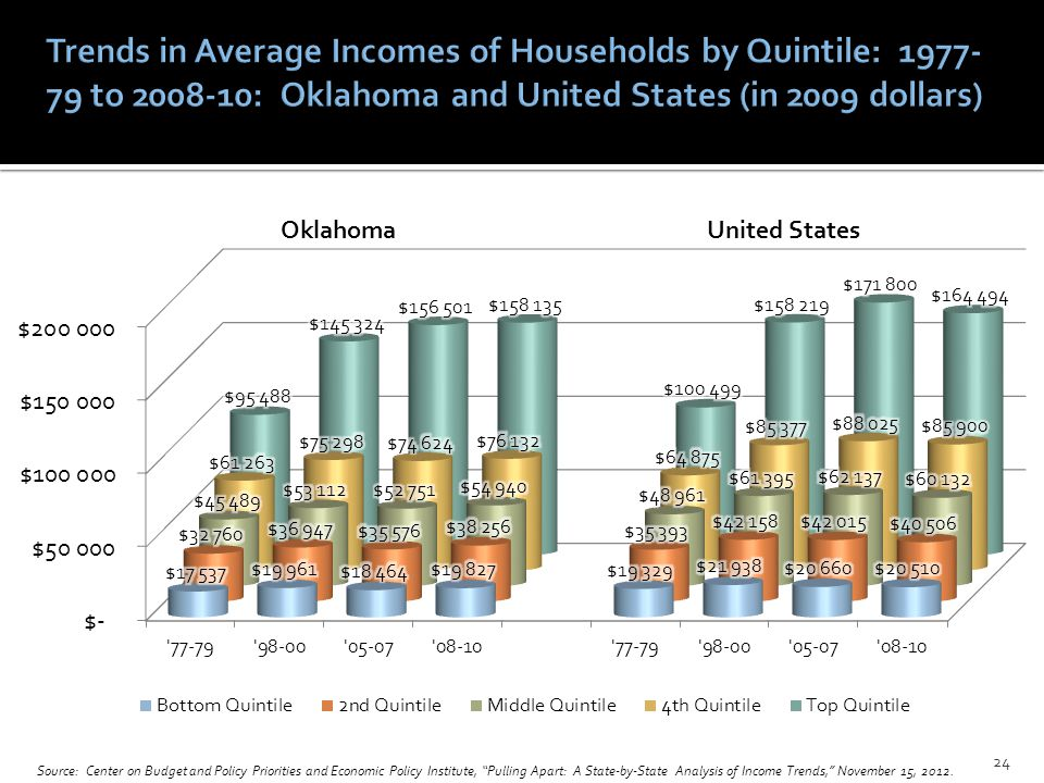 Source: Center on Budget and Policy Priorities and Economic Policy Institute, Pulling Apart: A State-by-State Analysis of Income Trends, November 15, 2012.