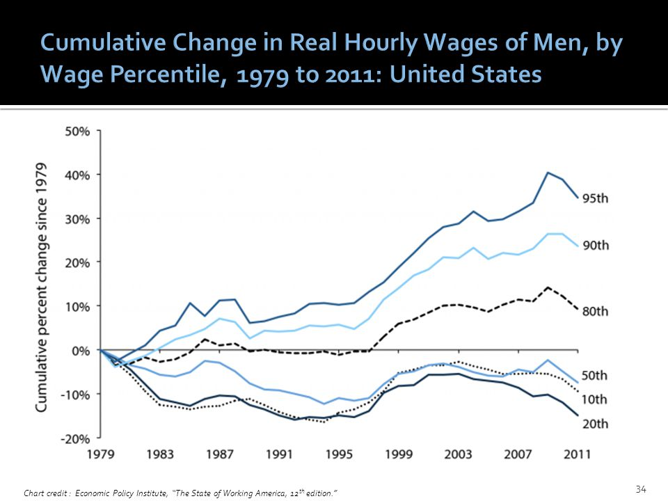 Chart credit : Economic Policy Institute, The State of Working America, 12 th edition. 34