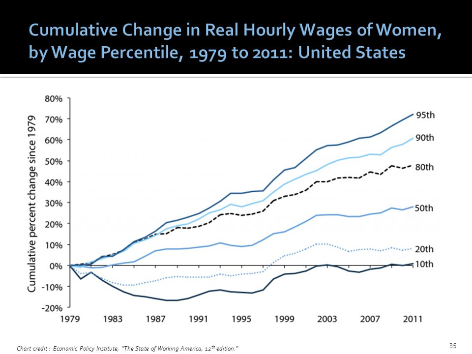 Chart credit : Economic Policy Institute, The State of Working America, 12 th edition. 35