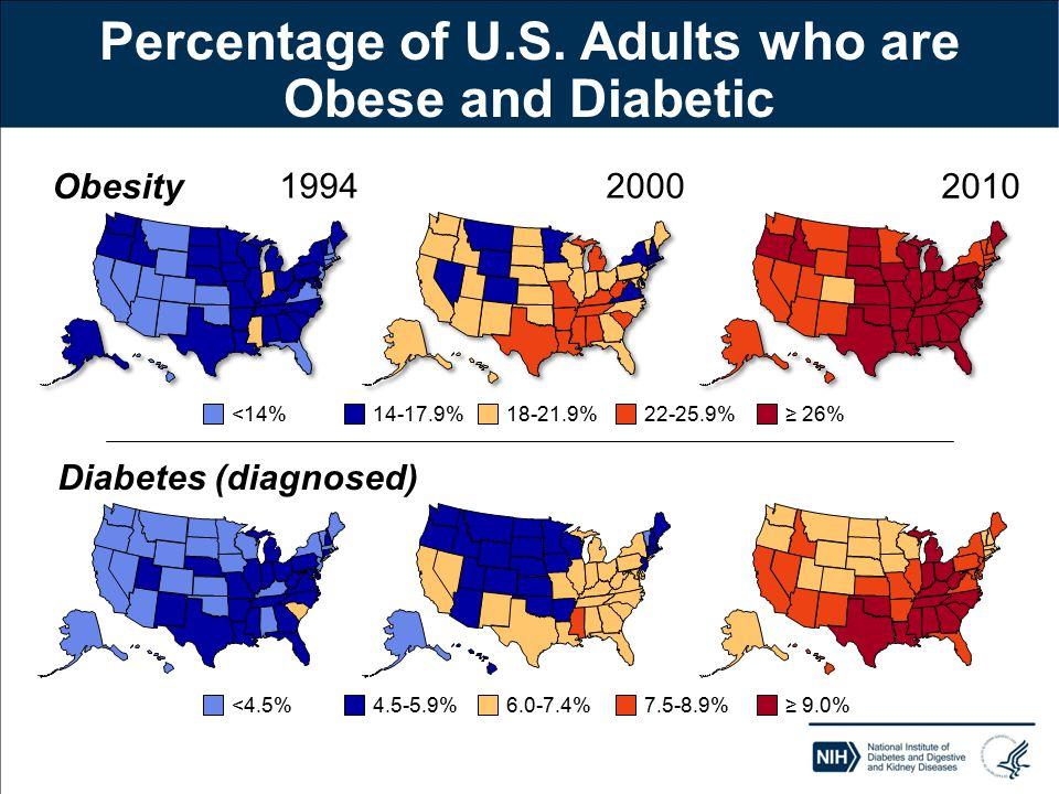 19942000 2010 <14%14-17.9%18-21.9%22-25.9%≥ 26% <4.5%4.5-5.9%6.0-7.4%7.5-8.9%≥ 9.0% Obesity Diabetes (diagnosed) Percentage of U.S.