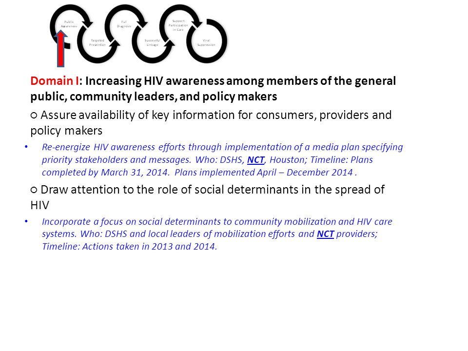 Domain I: Increasing HIV awareness among members of the general public, community leaders, and policy makers ○ Assure availability of key information for consumers, providers and policy makers Re-energize HIV awareness efforts through implementation of a media plan specifying priority stakeholders and messages.