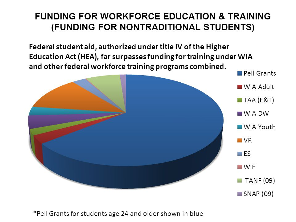 FUNDING FOR WORKFORCE EDUCATION & TRAINING (FUNDING FOR NONTRADITIONAL STUDENTS) Federal student aid, authorized under title IV of the Higher Education Act (HEA), far surpasses funding for training under WIA and other federal workforce training programs combined.